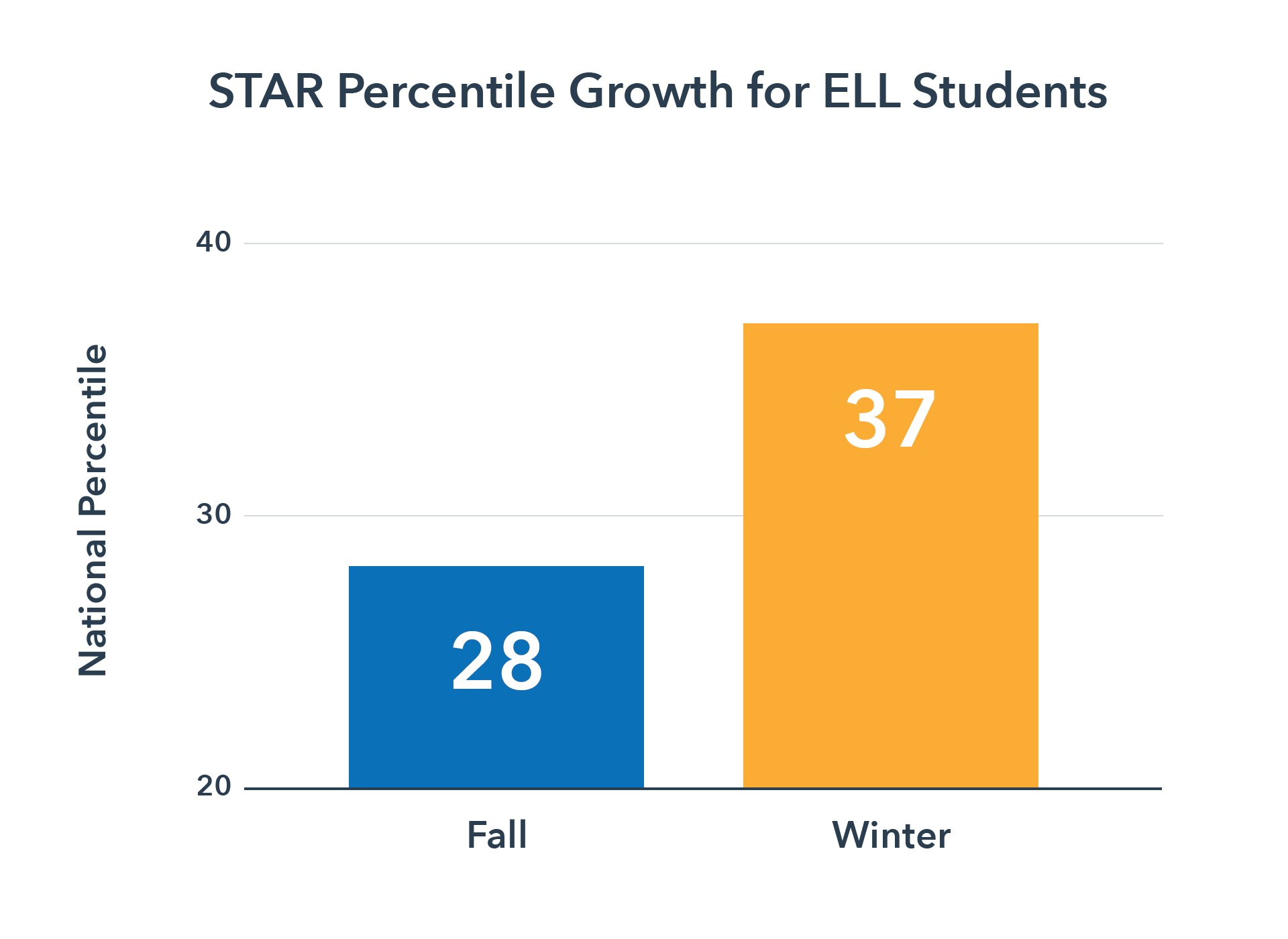 STAR Percentile Growth for English Language Learners