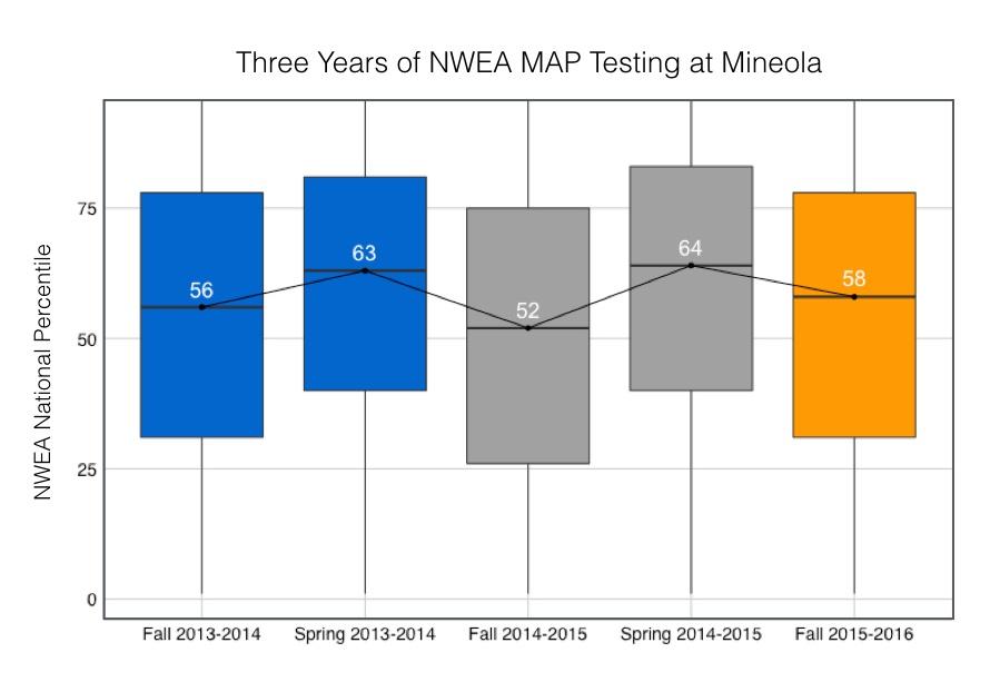 Summer Slide NWEA MAP Data