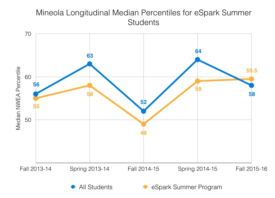 Summer Slide Median NWEA Percentiles