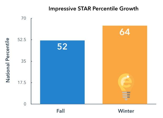 STAR Assessment Growth