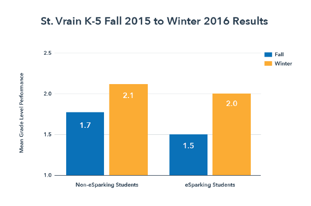 Narrowing the Achievement Gap at St. Vrain