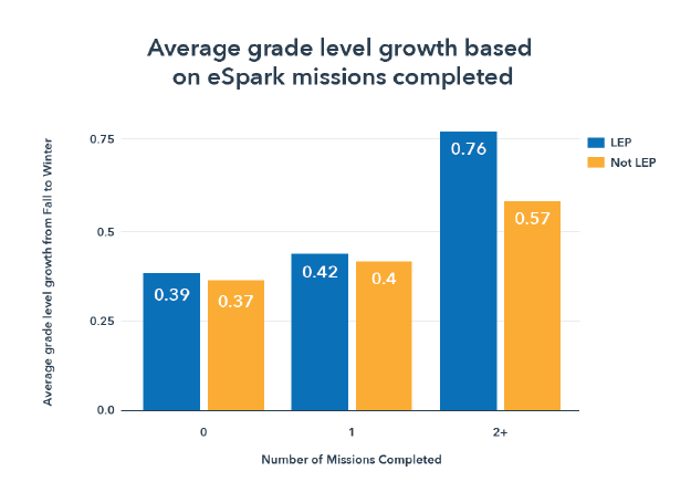 Narrowing the Achievement Gap with eSpark Mission Completions