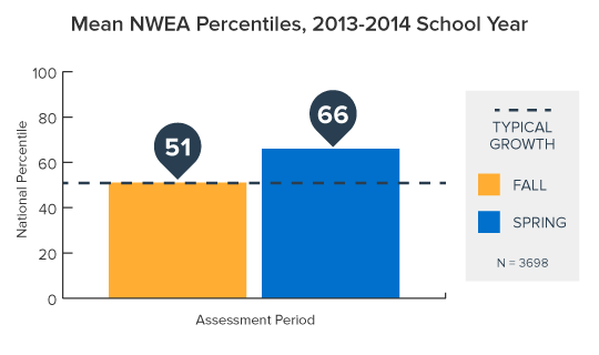 Increasing College Readiness with NWEA Growth