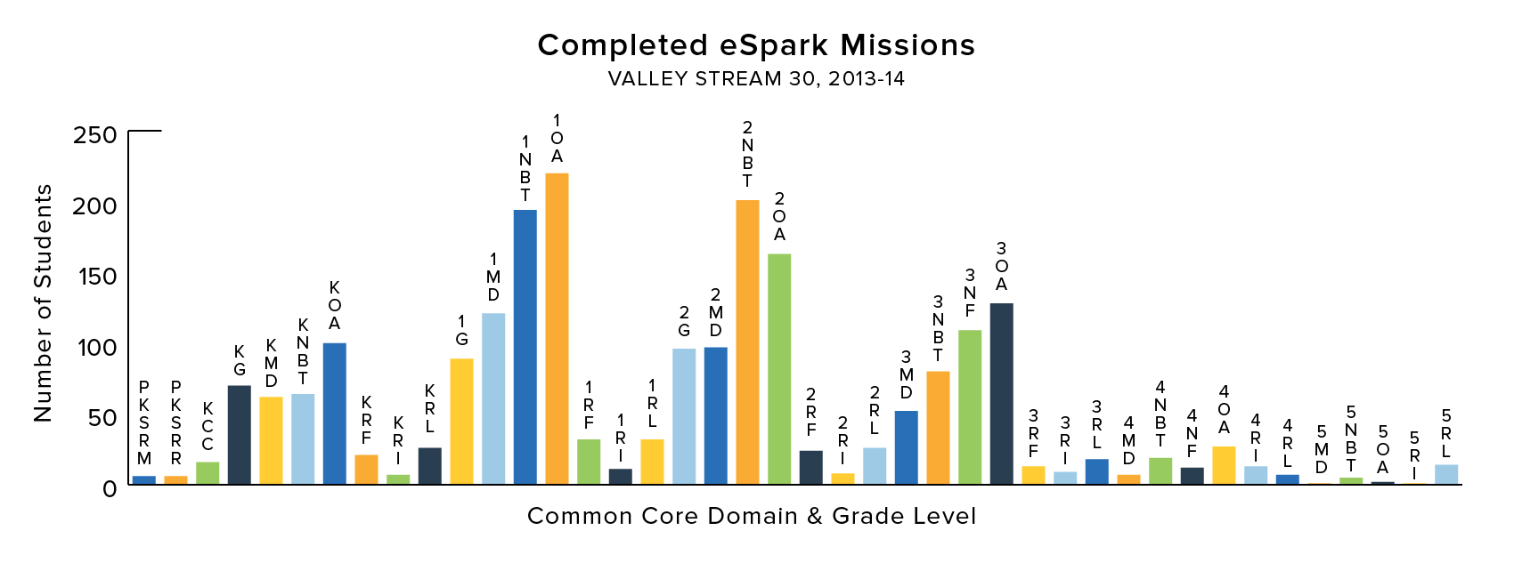 Academic Achievement by Completed eSpark Missions