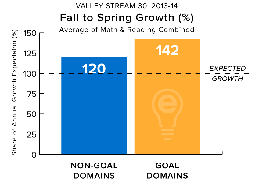 Academic Achievement by Fall to Spring Growth