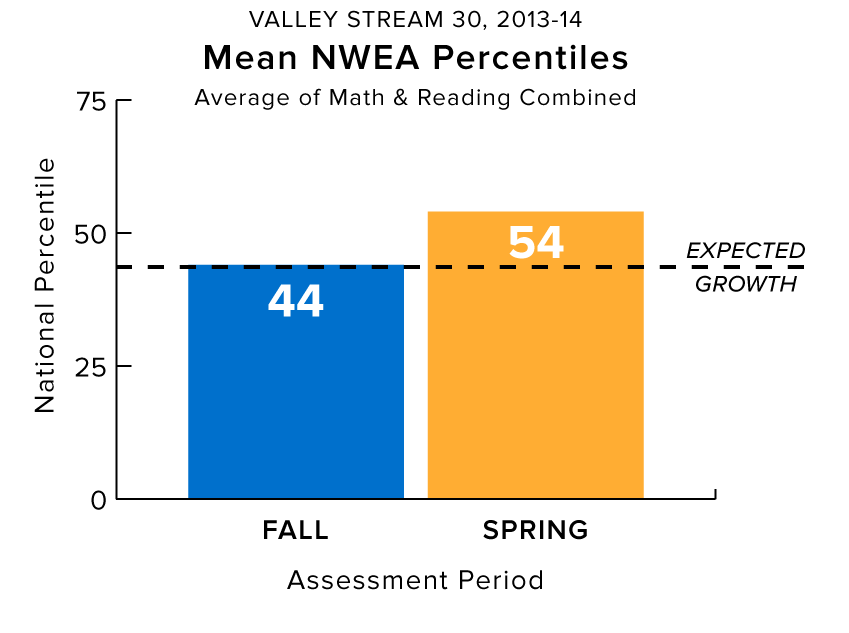 Academic Achievement by Mean NWEA Percentiles