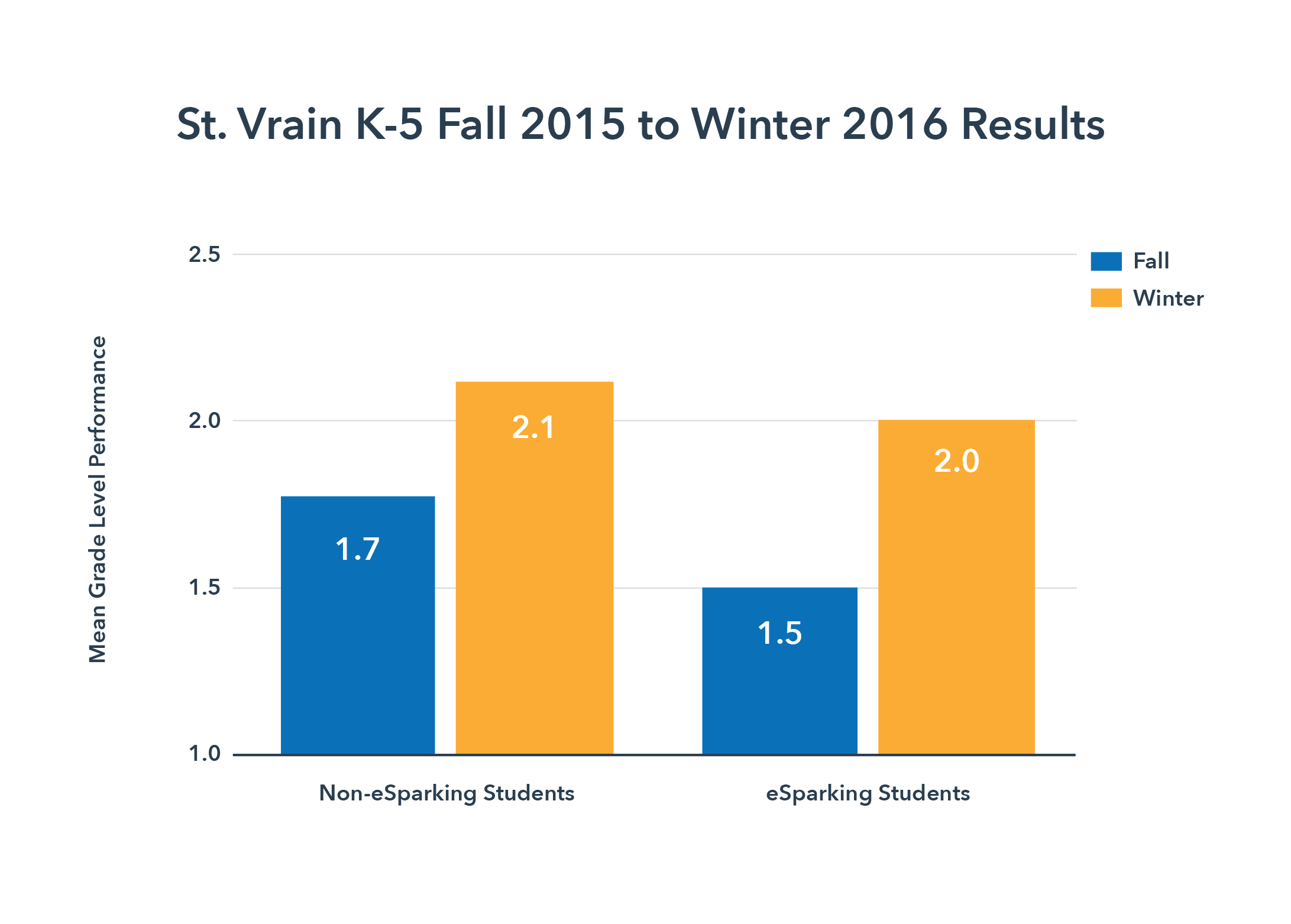 Fall 2015 to Winter 2016 Results