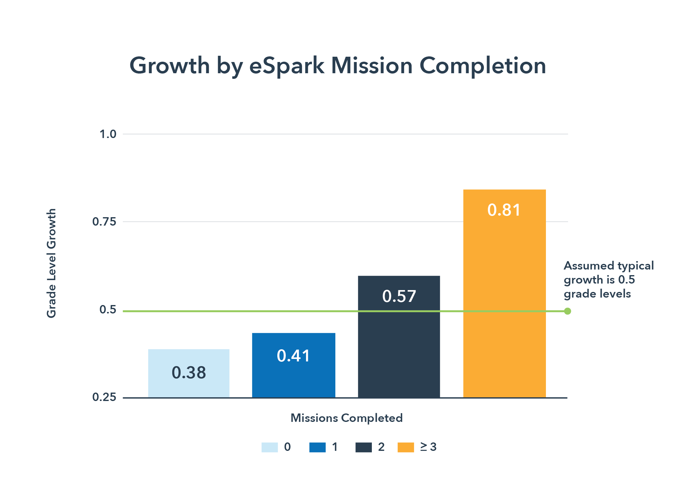 Growth by eSpark Mission Completion