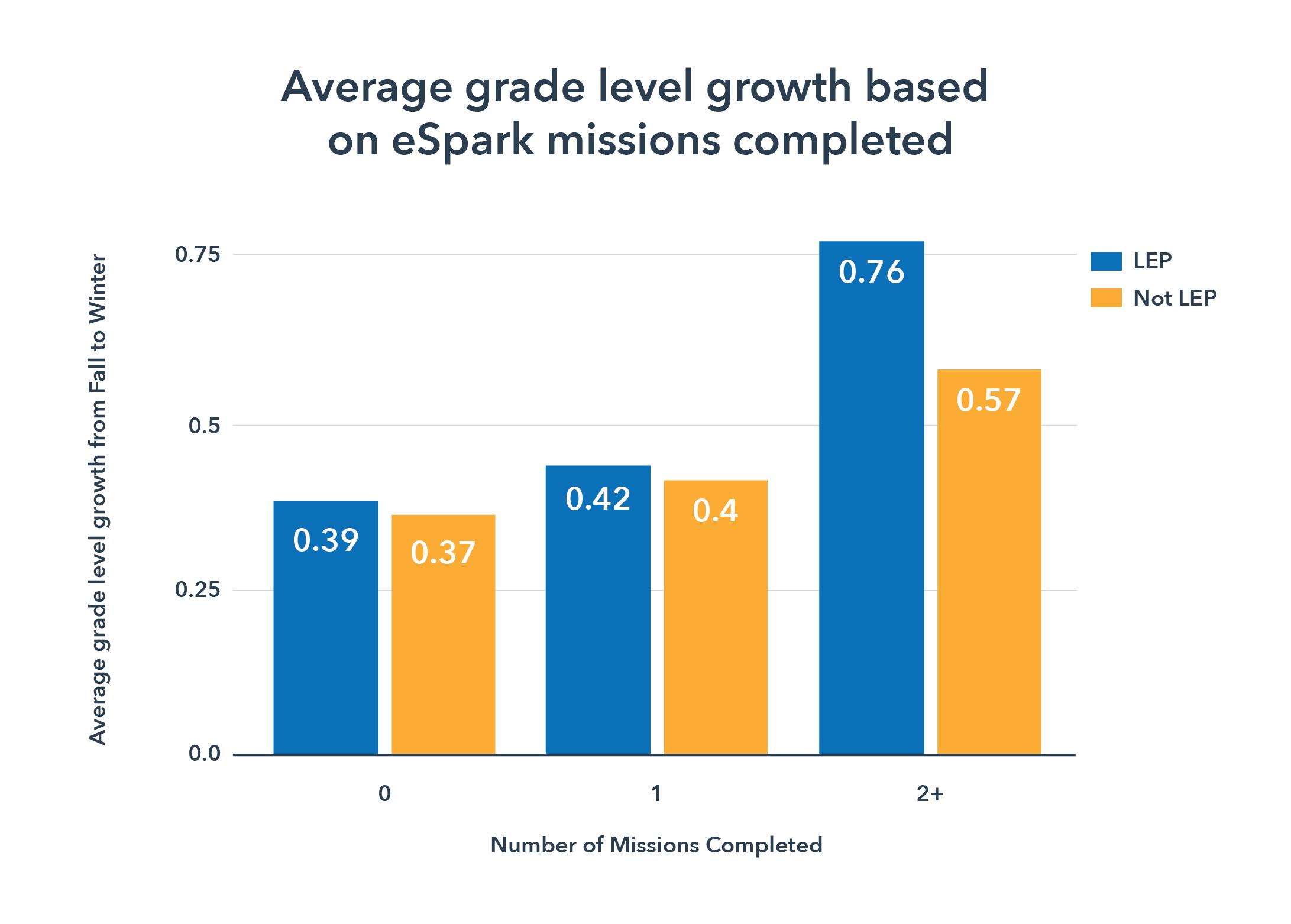 Average Grade Level Growth